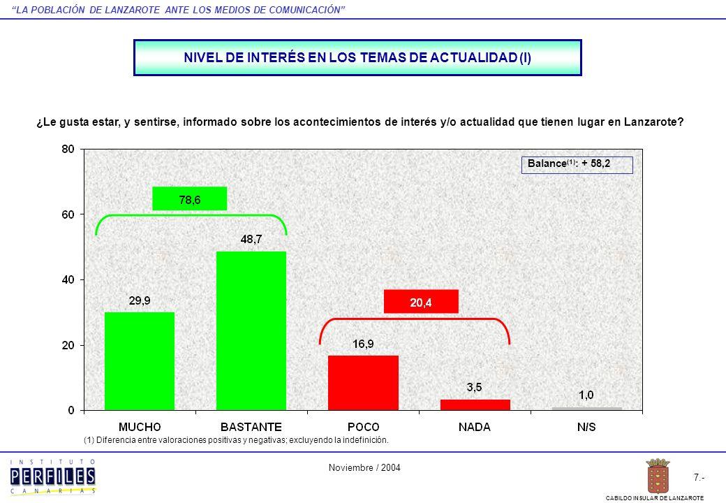 LA POBLACIÓN DE LANZAROTE ANTE LOS MEDIOS DE COMUNICACIÓN 8.- CABILDO INSULAR DE LANZAROTE Noviembre / 2004 NO SÍ TOTAL INSULAR SEXOEDADSITUACIÓN LABORAL HOMBREMUJER18 A 3435 A 54MÁS DE 54ACTIVOINACTIVO (Nota: La diferencia hasta el 100% de las respuestas corresponde a la indefinición) NIVEL DE INTERÉS EN LOS TEMAS DE ACTUALIDAD (II) ¿Le gusta estar, y sentirse, informado sobre los acontecimientos de interés y/o actualidad que tienen lugar en Lanzarote?