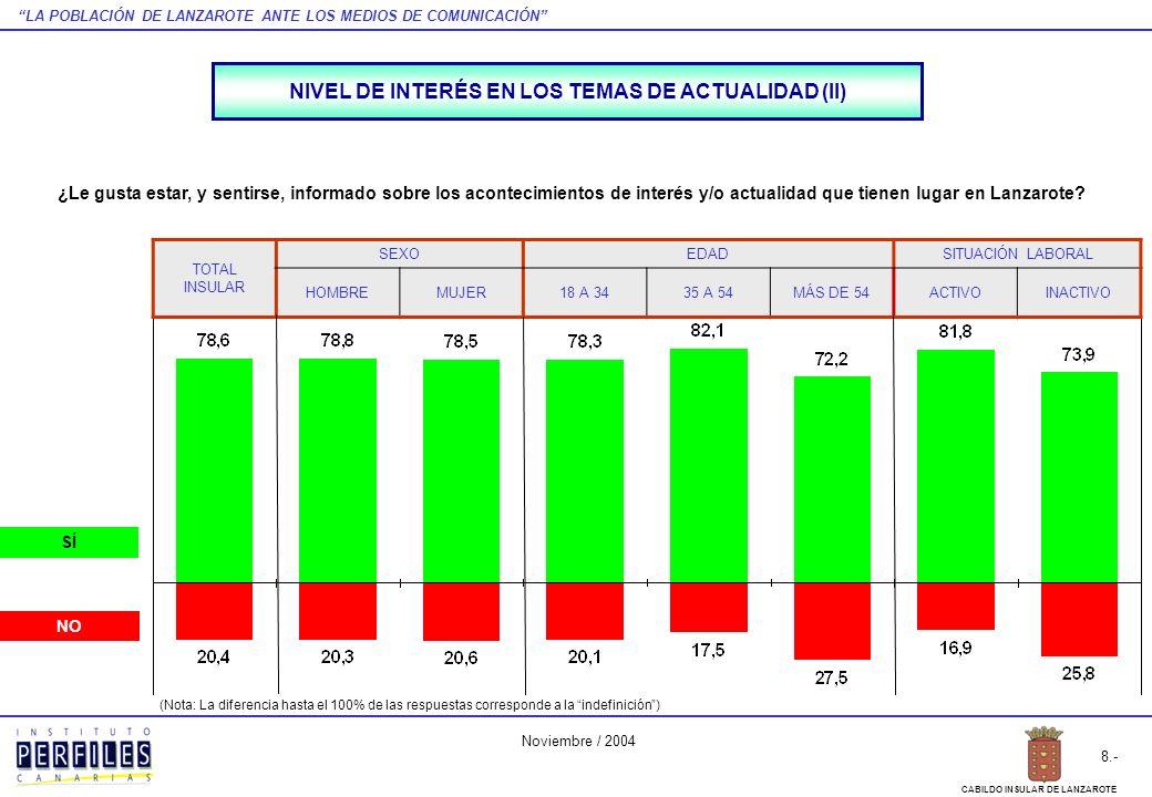 LA POBLACIÓN DE LANZAROTE ANTE LOS MEDIOS DE COMUNICACIÓN 39.- CABILDO INSULAR DE LANZAROTE Noviembre / 2004 GRÁFICO RESUMEN ÍNDICES DE LECTURA Y AUDIENCIA DE LOS DISTINTOS MEDIOS DE COMUNICACIÓN