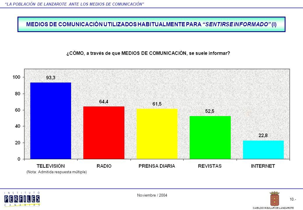 LA POBLACIÓN DE LANZAROTE ANTE LOS MEDIOS DE COMUNICACIÓN 31.- CABILDO INSULAR DE LANZAROTE Noviembre / 2004 TELEVISIÓN - PENETRACIÓN GENÉRICA - ¿Suele ver la TELEVISIÓN?