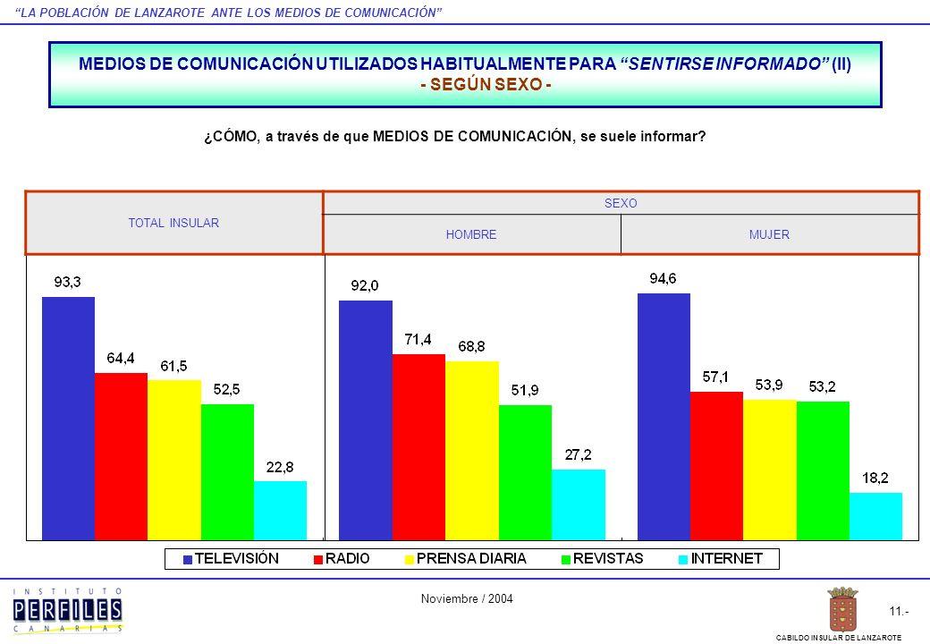 LA POBLACIÓN DE LANZAROTE ANTE LOS MEDIOS DE COMUNICACIÓN 11.- CABILDO INSULAR DE LANZAROTE Noviembre / 2004 TOTAL INSULAR SEXO HOMBREMUJER ¿CÓMO, a t