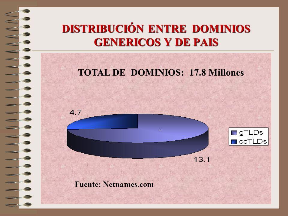 DISTRIBUCIÓN ENTRE DOMINIOS GENERICOS Y DE PAIS TOTAL DE DOMINIOS: 17.8 Millones Fuente: Netnames.com