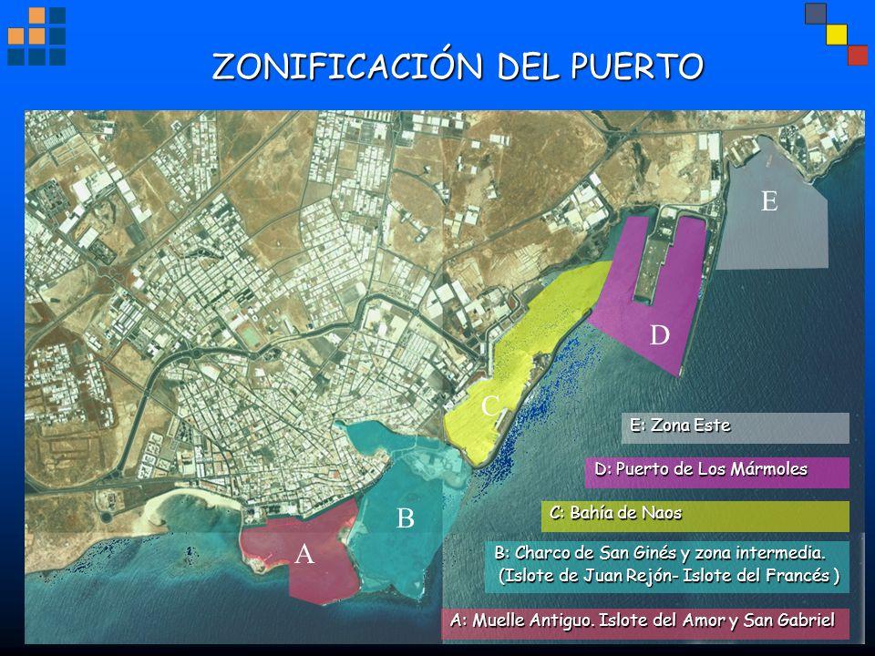 ZONIFICACIÓN DEL PUERTO A: Muelle Antiguo. Islote del Amor y San Gabriel B: Charco de San Ginés y zona intermedia. (Islote de Juan Rejón- Islote del F