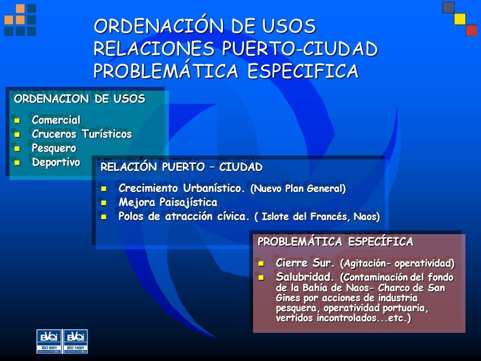 ORDENACIÓN DE USOS RELACIONES PUERTO-CIUDAD PROBLEMÁTICA ESPECIFICA ORDENACION DE USOS Comercial Comercial Cruceros Turísticos Cruceros Turísticos Pes