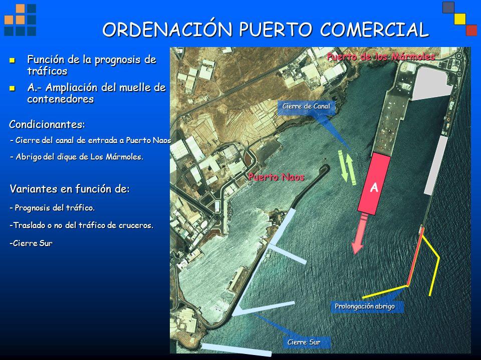 ORDENACIÓN PUERTO COMERCIAL Puerto Naos A A.- Ampliación del muelle de contenedores A.- Ampliación del muelle de contenedores Puerto de los Mármoles F