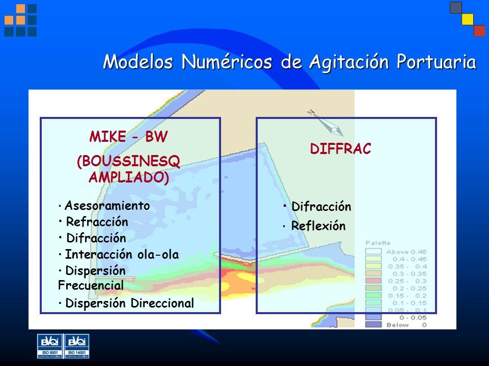 Modelos Numéricos de Agitación Portuaria Modelos Numéricos de Agitación Portuaria MIKE - BW (BOUSSINESQ AMPLIADO) Asesoramiento Refracción Difracción