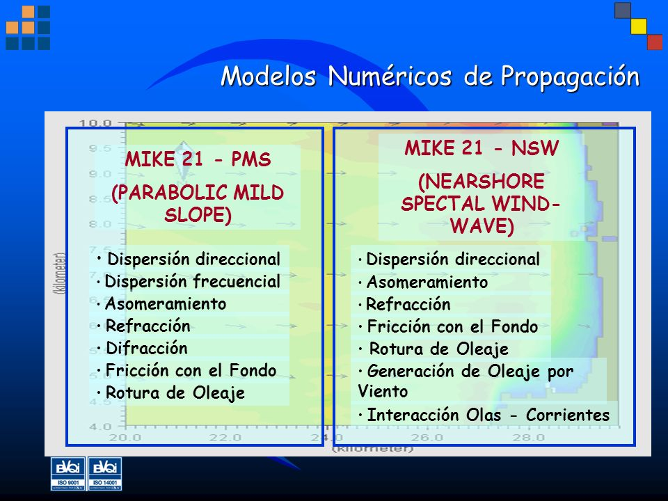 Modelos Numéricos de Propagación Modelos Numéricos de Propagación MIKE 21 - PMS (PARABOLIC MILD SLOPE) Dispersión direccional Dispersión frecuencial A