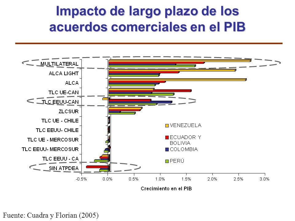 Impacto de largo plazo de los acuerdos comerciales en el PIB Fuente: Cuadra y Florian (2005)
