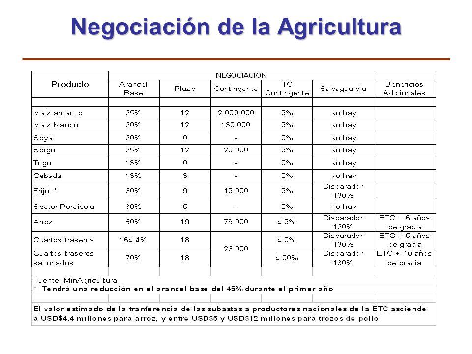Negociación de la Agricultura