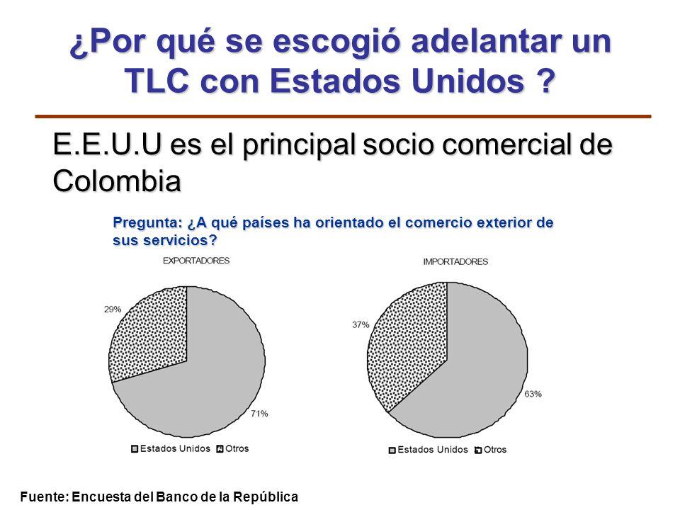 E.E.U.U es el principal socio comercial de Colombia Fuente: Encuesta del Banco de la República Pregunta: ¿A qué países ha orientado el comercio exteri