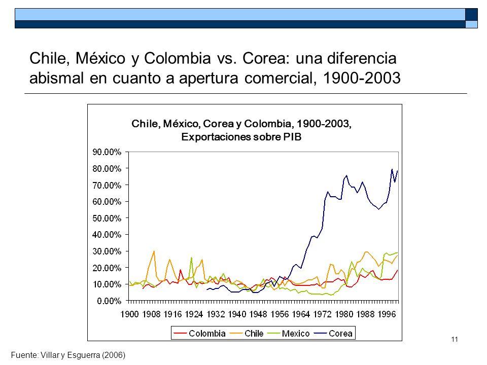 11 Chile, México y Colombia vs. Corea: una diferencia abismal en cuanto a apertura comercial, 1900-2003 Fuente: Villar y Esguerra (2006) Chile, México