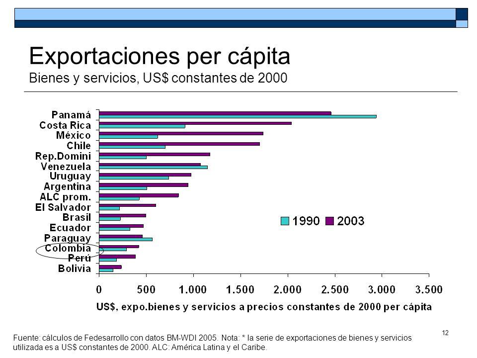 12 Exportaciones per cápita Bienes y servicios, US$ constantes de 2000 Fuente: cálculos de Fedesarrollo con datos BM-WDI 2005. Nota: * la serie de exp
