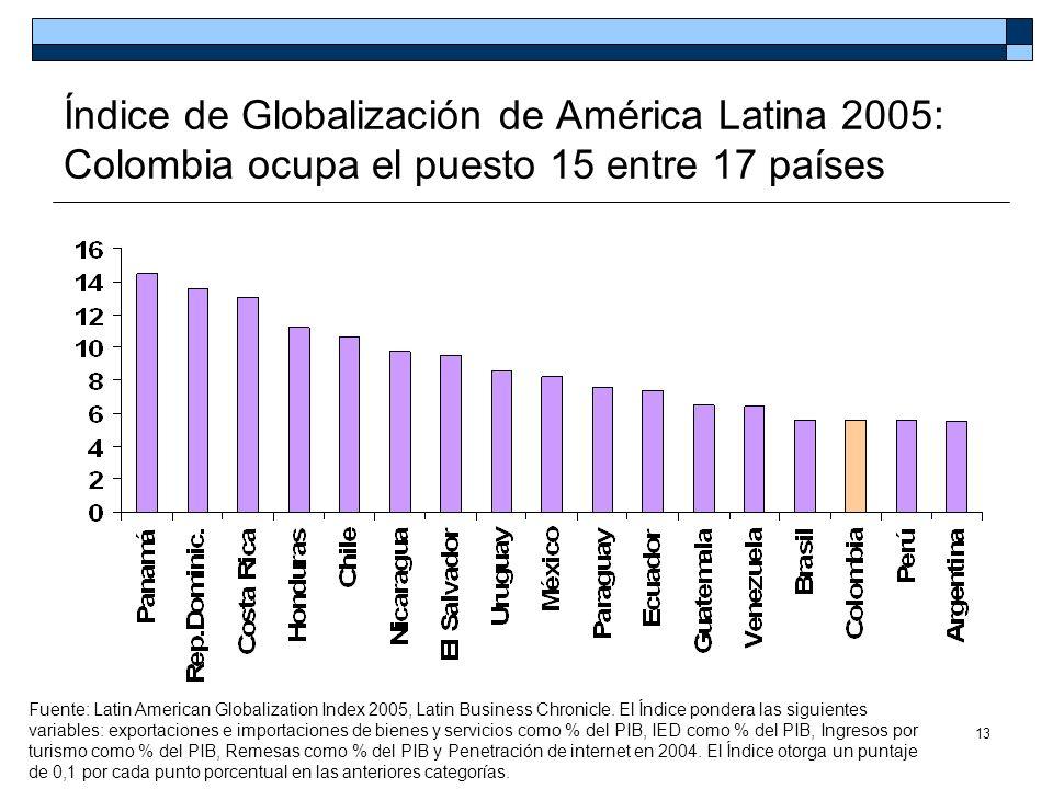 13 Índice de Globalización de América Latina 2005: Colombia ocupa el puesto 15 entre 17 países Fuente: Latin American Globalization Index 2005, Latin