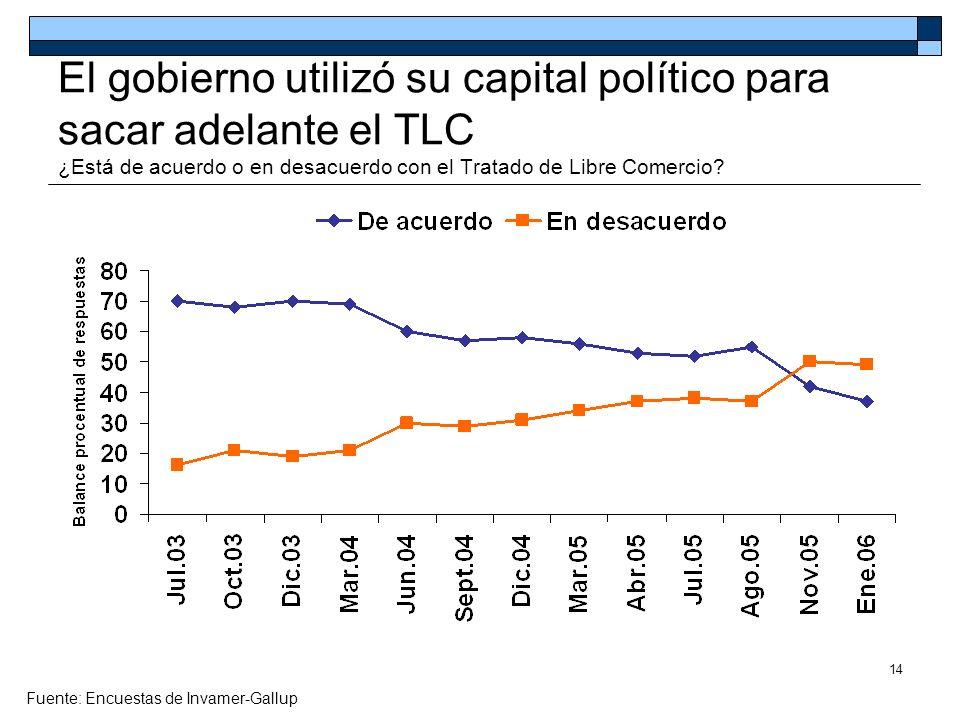 14 El gobierno utilizó su capital político para sacar adelante el TLC ¿Está de acuerdo o en desacuerdo con el Tratado de Libre Comercio? Fuente: Encue