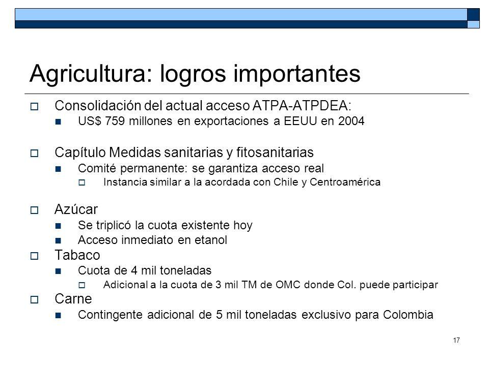 17 Agricultura: logros importantes Consolidación del actual acceso ATPA-ATPDEA: US$ 759 millones en exportaciones a EEUU en 2004 Capítulo Medidas sani