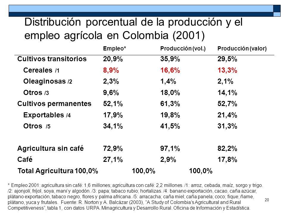 20 Distribución porcentual de la producción y el empleo agrícola en Colombia (2001) * Empleo 2001: agricultura sin café: 1,6 millones; agricultura con