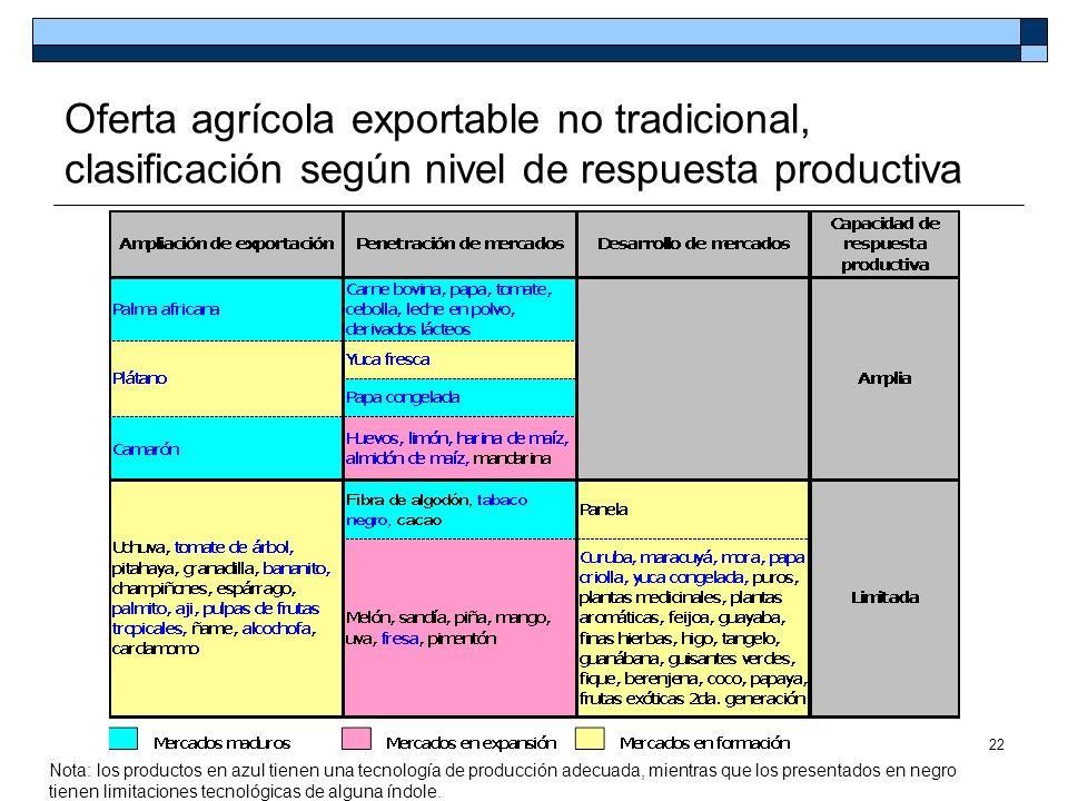 22 Nota: los productos en azul tienen una tecnología de producción adecuada, mientras que los presentados en negro tienen limitaciones tecnológicas de