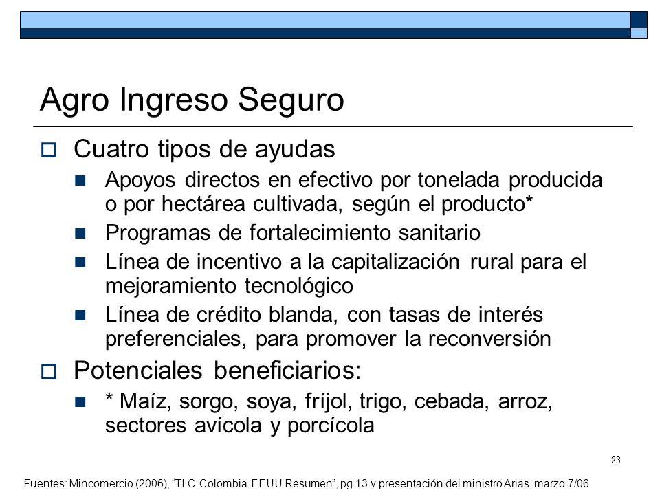 23 Agro Ingreso Seguro Cuatro tipos de ayudas Apoyos directos en efectivo por tonelada producida o por hectárea cultivada, según el producto* Programa