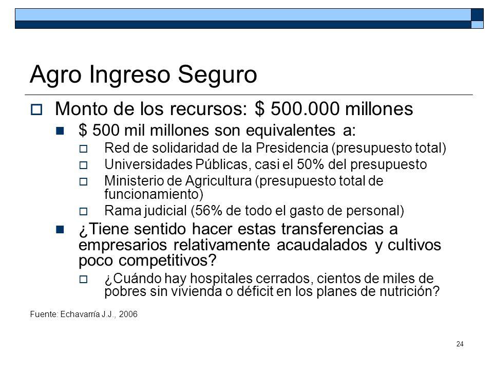 24 Agro Ingreso Seguro Monto de los recursos: $ 500.000 millones $ 500 mil millones son equivalentes a: Red de solidaridad de la Presidencia (presupue