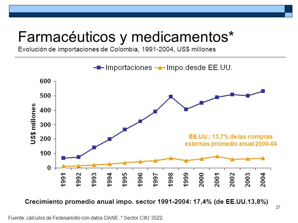 27 Farmacéuticos y medicamentos* Evolución de importaciones de Colombia, 1991-2004, US$ millones Fuente: cálculos de Fedesarrollo con datos DANE. * Se