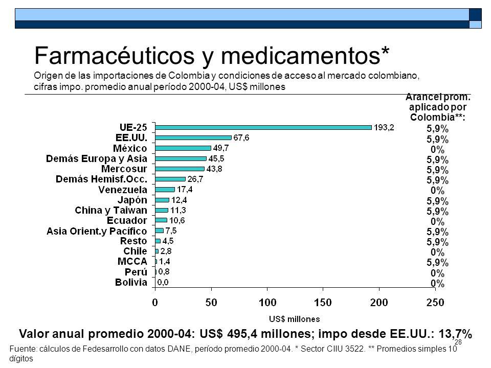 28 Farmacéuticos y medicamentos* Origen de las importaciones de Colombia y condiciones de acceso al mercado colombiano, cifras impo. promedio anual pe