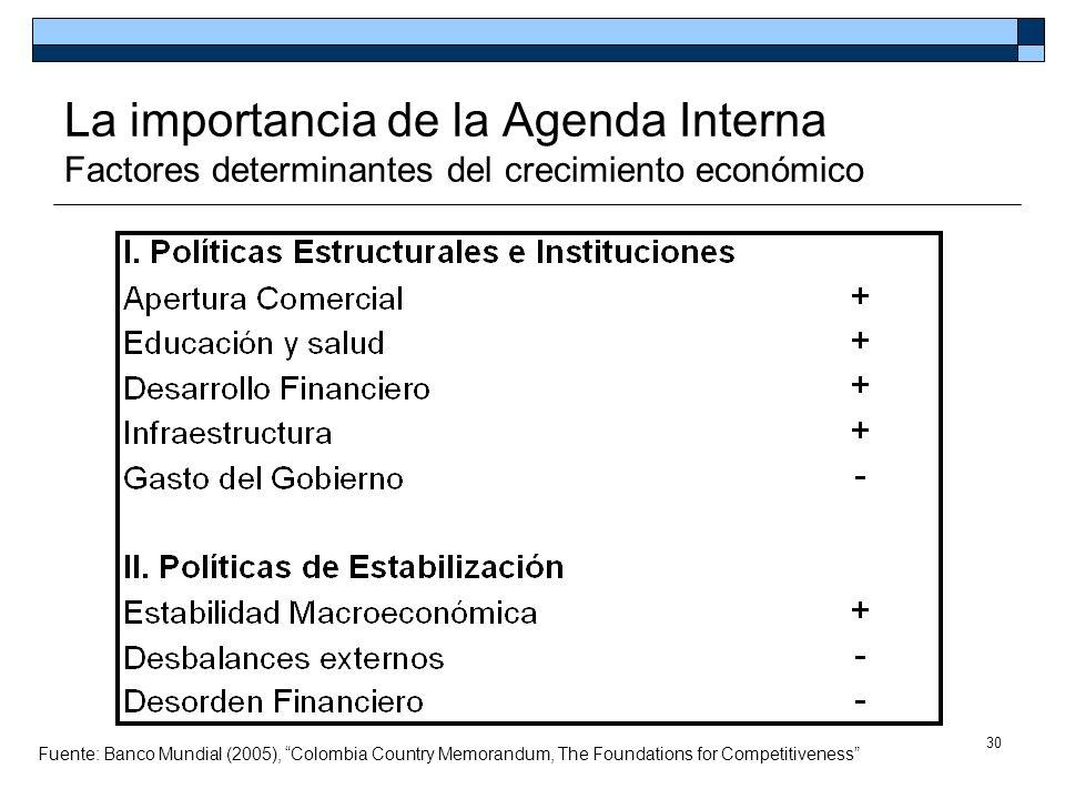 30 La importancia de la Agenda Interna Factores determinantes del crecimiento económico Fuente: Banco Mundial (2005), Colombia Country Memorandum, The