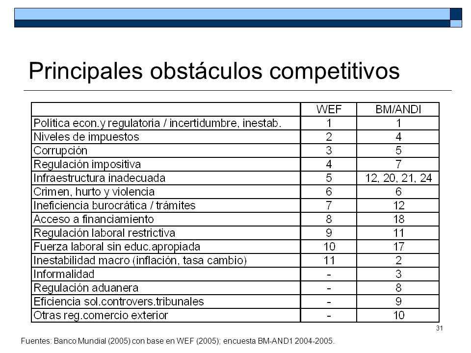 31 Principales obstáculos competitivos Fuentes: Banco Mundial (2005) con base en WEF (2005); encuesta BM-AND1 2004-2005.