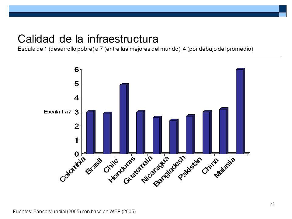 34 Calidad de la infraestructura Escala de 1 (desarrollo pobre) a 7 (entre las mejores del mundo); 4 (por debajo del promedio) Fuentes: Banco Mundial