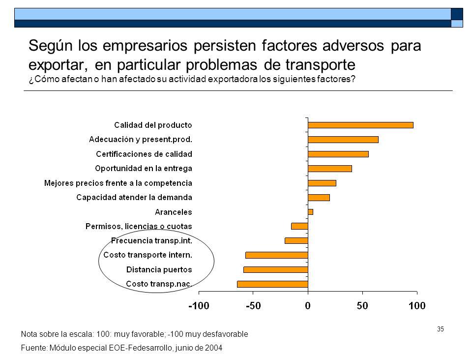 35 Según los empresarios persisten factores adversos para exportar, en particular problemas de transporte ¿Cómo afectan o han afectado su actividad ex