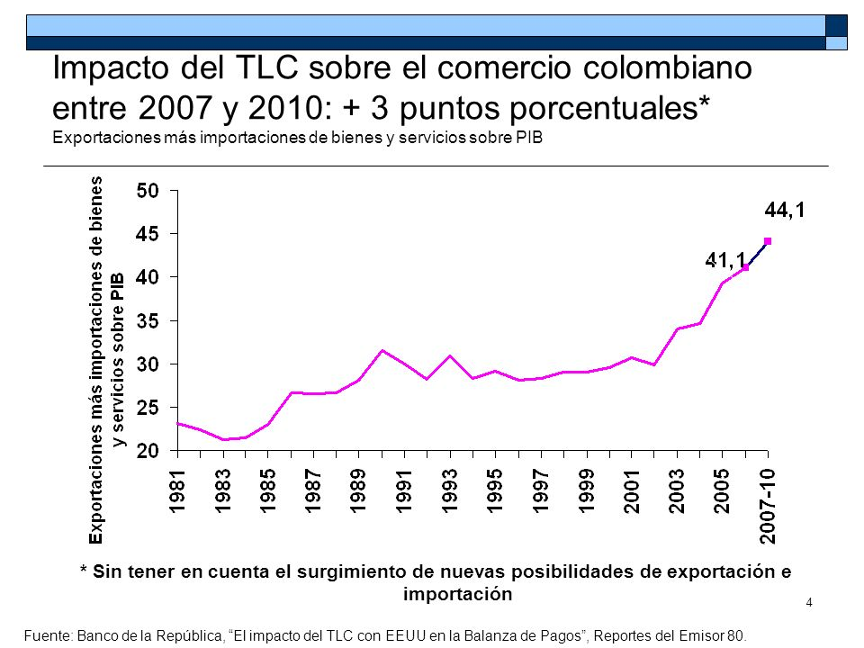 4 Impacto del TLC sobre el comercio colombiano entre 2007 y 2010: + 3 puntos porcentuales* Exportaciones más importaciones de bienes y servicios sobre