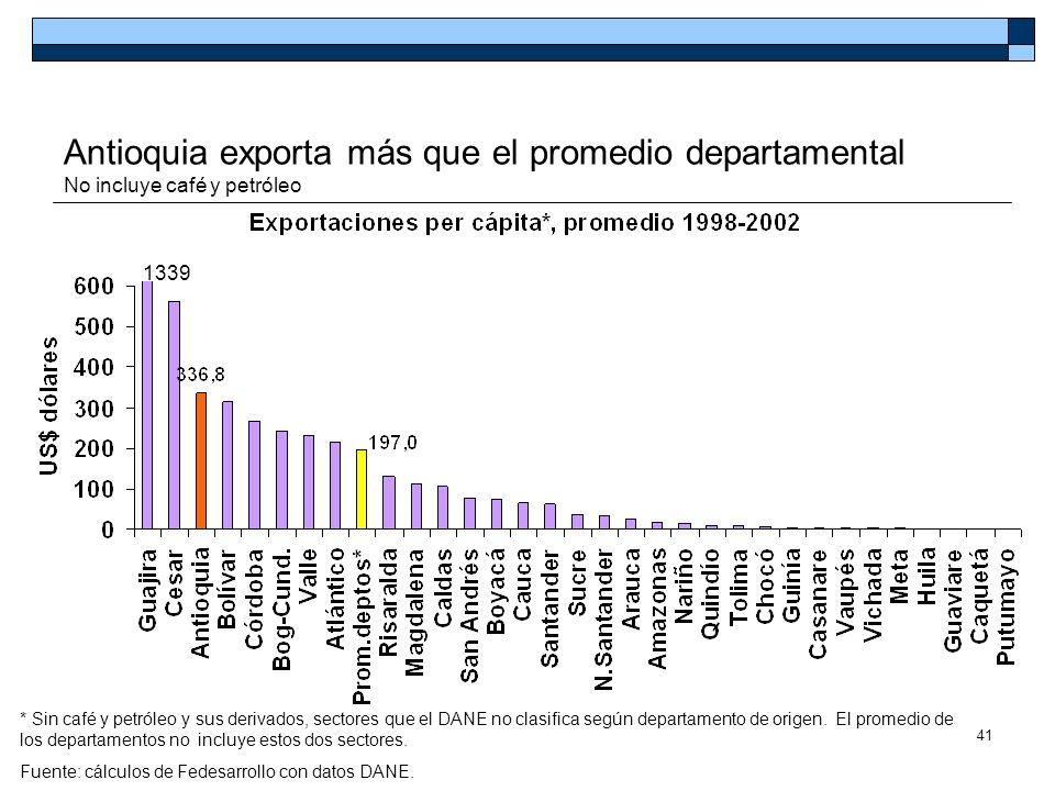 41 Antioquia exporta más que el promedio departamental No incluye café y petróleo * Sin café y petróleo y sus derivados, sectores que el DANE no clasi