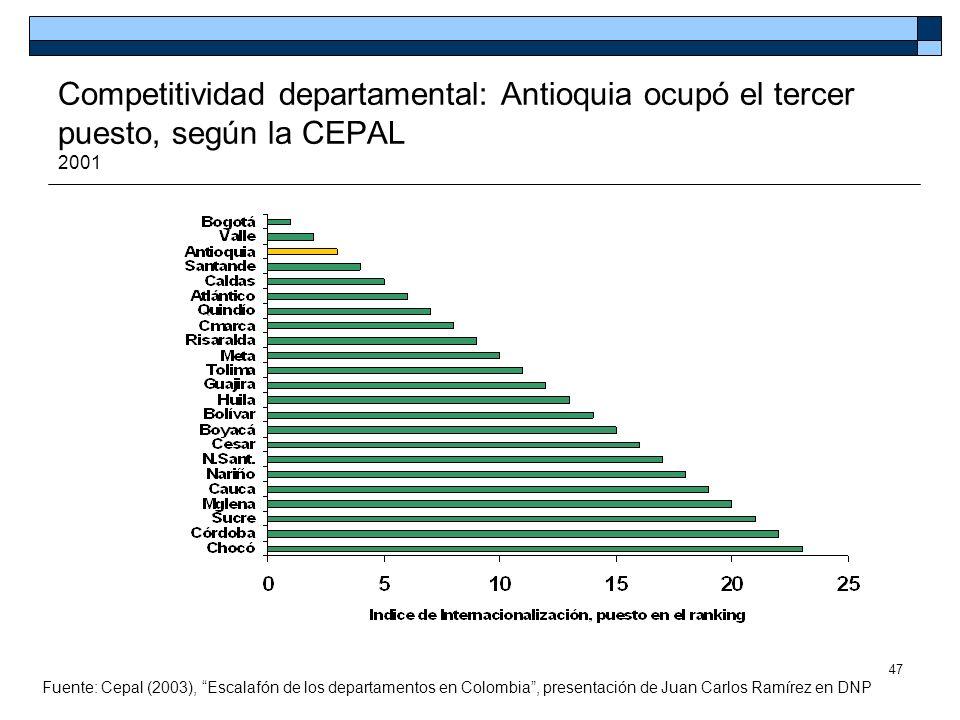 47 Competitividad departamental: Antioquia ocupó el tercer puesto, según la CEPAL 2001 Fuente: Cepal (2003), Escalafón de los departamentos en Colombi