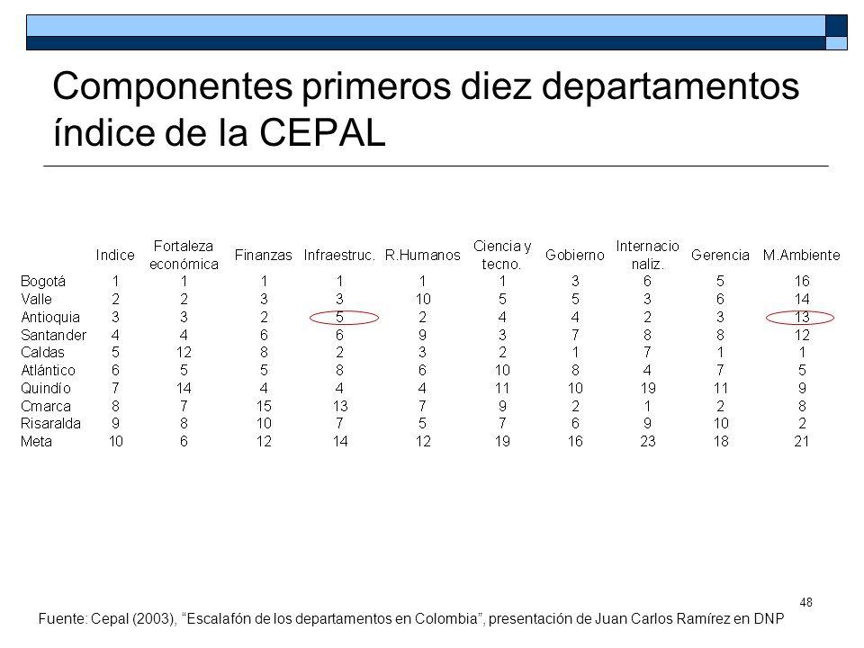 48 Componentes primeros diez departamentos índice de la CEPAL Fuente: Cepal (2003), Escalafón de los departamentos en Colombia, presentación de Juan C