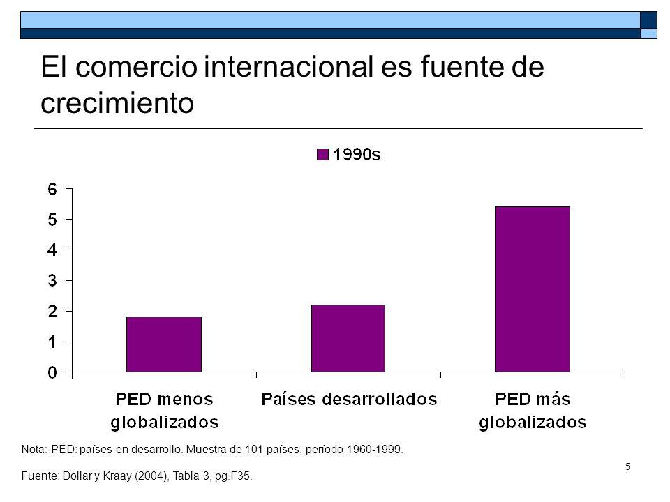 5 El comercio internacional es fuente de crecimiento Nota: PED: países en desarrollo. Muestra de 101 países, período 1960-1999. Fuente: Dollar y Kraay