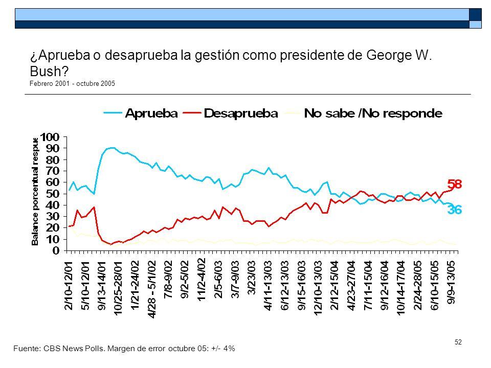 52 ¿Aprueba o desaprueba la gestión como presidente de George W. Bush? Febrero 2001 - octubre 2005 Fuente: CBS News Polls. Margen de error octubre 05: