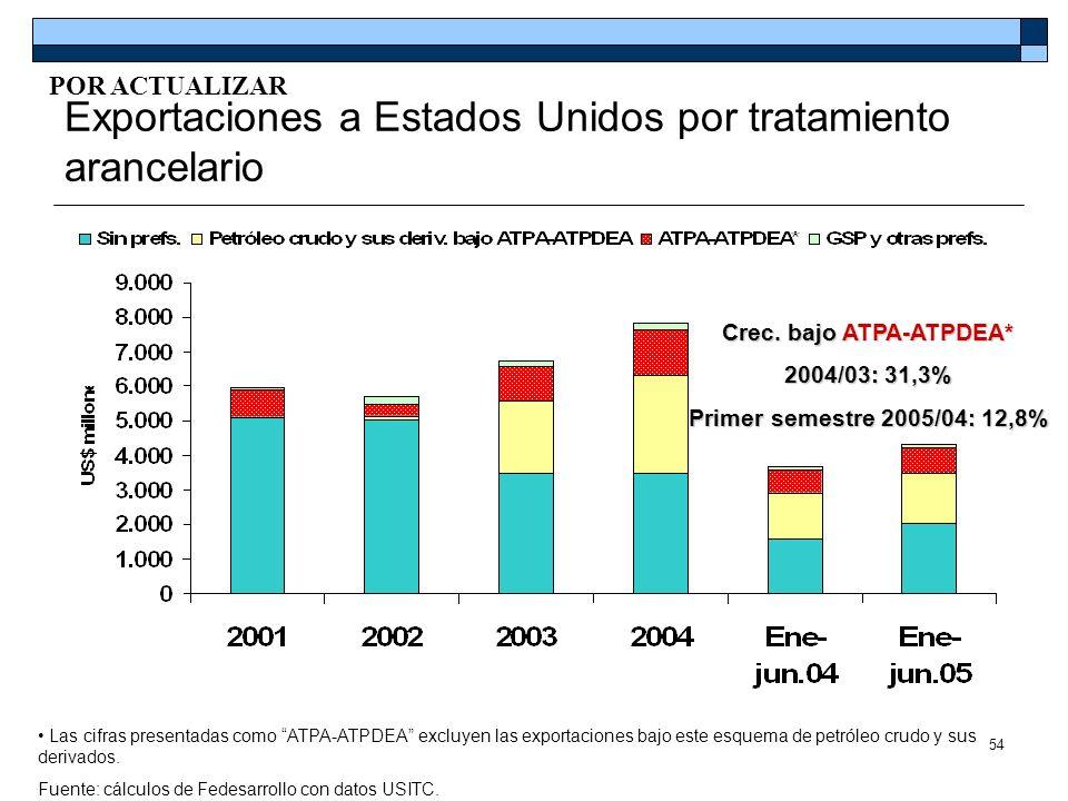 54 Exportaciones a Estados Unidos por tratamiento arancelario Las cifras presentadas como ATPA-ATPDEA excluyen las exportaciones bajo este esquema de