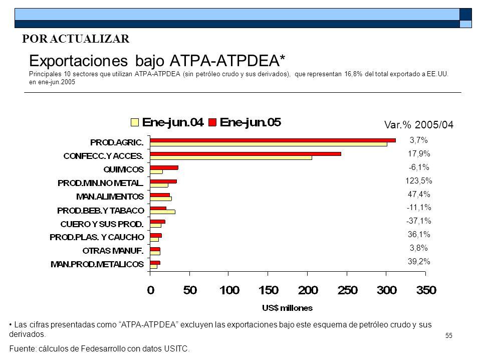 55 Exportaciones bajo ATPA-ATPDEA* Principales 10 sectores que utilizan ATPA-ATPDEA (sin petróleo crudo y sus derivados), que representan 16,8% del to