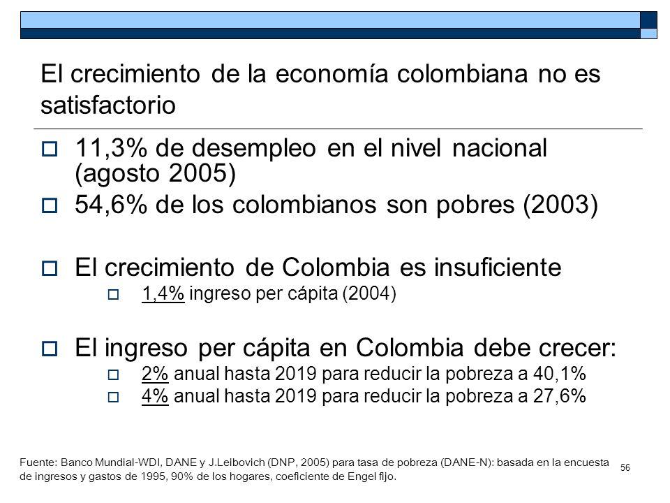 56 El crecimiento de la economía colombiana no es satisfactorio 11,3% de desempleo en el nivel nacional (agosto 2005) 54,6% de los colombianos son pob