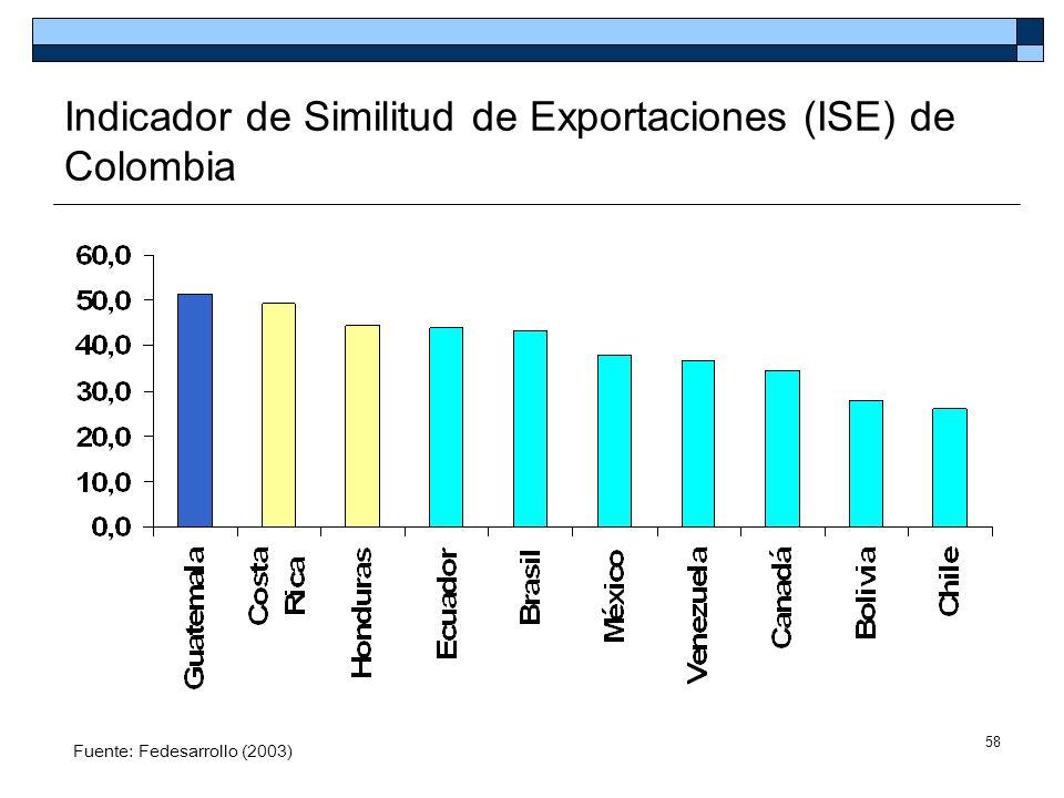 58 Indicador de Similitud de Exportaciones (ISE) de Colombia Fuente: Fedesarrollo (2003)