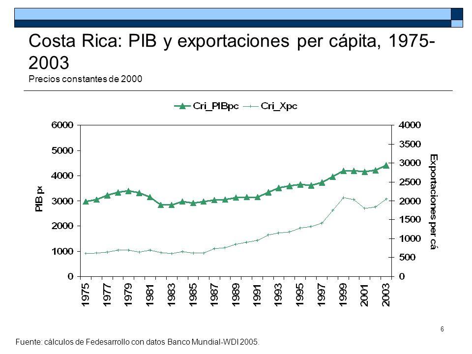 7 Costa Rica y Chile: PIB y exportaciones per cápita, 1975-2003 Precios constantes de 2000 Fuente: cálculos de Fedesarrollo con datos Banco Mundial-WDI 2005.