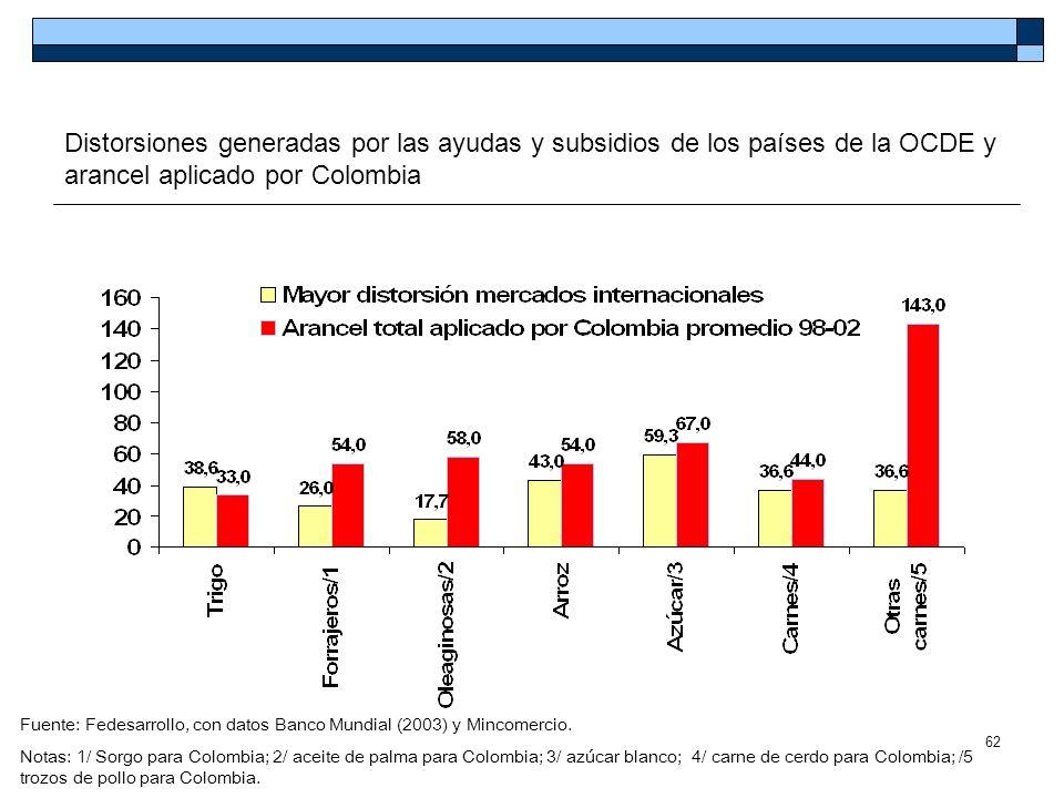 62 Distorsiones generadas por las ayudas y subsidios de los países de la OCDE y arancel aplicado por Colombia Fuente: Fedesarrollo, con datos Banco Mu