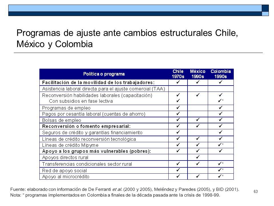 63 Programas de ajuste ante cambios estructurales Chile, México y Colombia Fuente: elaborado con información de De Ferranti et al. (2000 y 2005), Melé