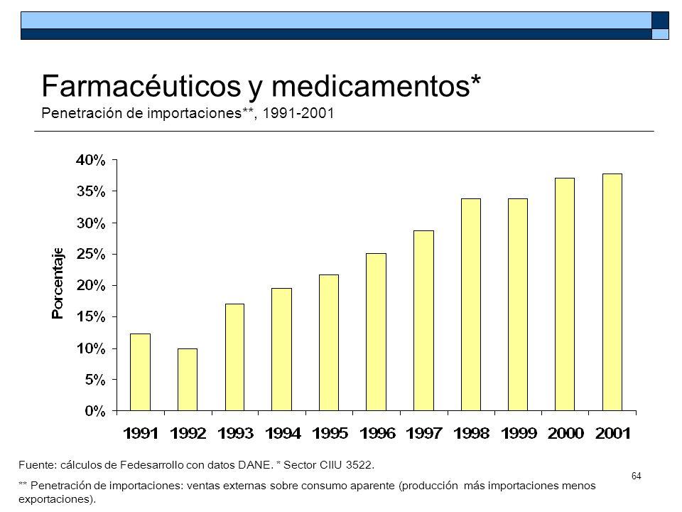 64 Farmacéuticos y medicamentos* Penetración de importaciones**, 1991-2001 Fuente: cálculos de Fedesarrollo con datos DANE. * Sector CIIU 3522. ** Pen