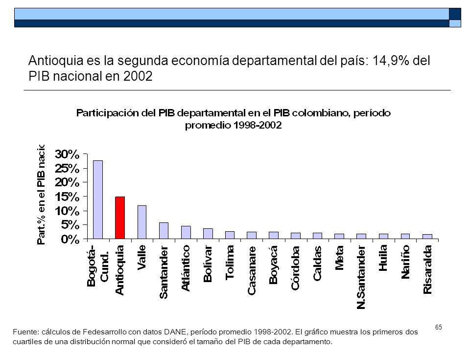 65 Antioquia es la segunda economía departamental del país: 14,9% del PIB nacional en 2002 Fuente: cálculos de Fedesarrollo con datos DANE, período pr