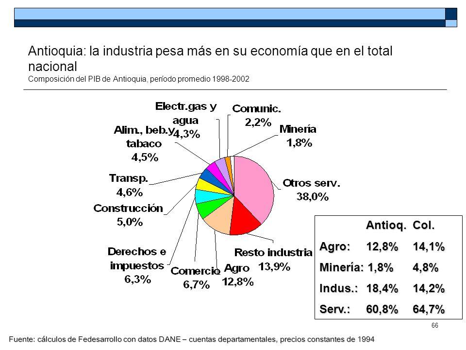 66 Antioquia: la industria pesa más en su economía que en el total nacional Composición del PIB de Antioquia, período promedio 1998-2002 Antioq. Col.