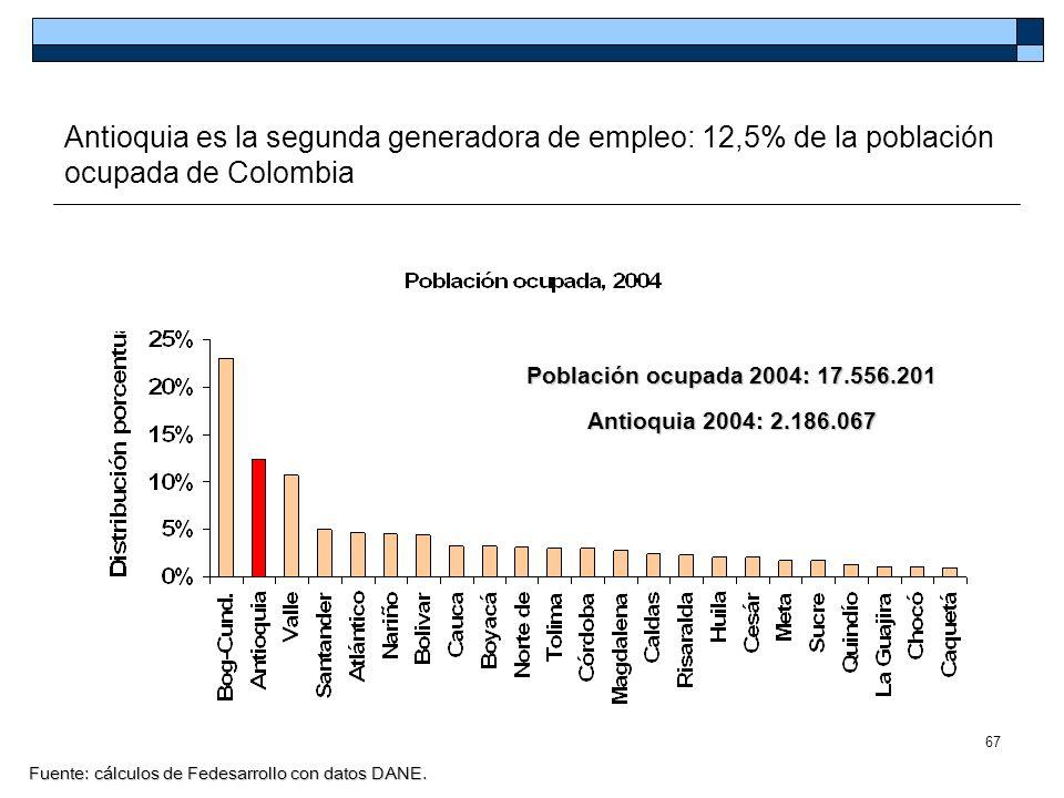67 Antioquia es la segunda generadora de empleo: 12,5% de la población ocupada de Colombia Fuente: cálculos de Fedesarrollo con datos DANE. Población