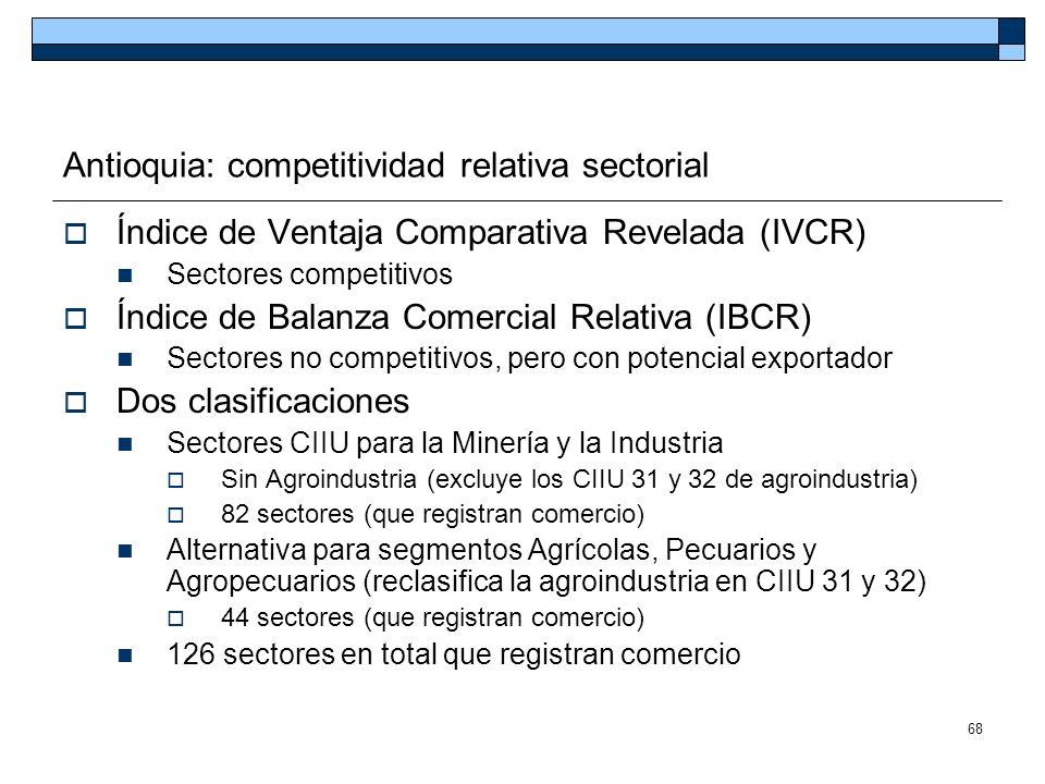68 Antioquia: competitividad relativa sectorial Índice de Ventaja Comparativa Revelada (IVCR) Sectores competitivos Índice de Balanza Comercial Relati
