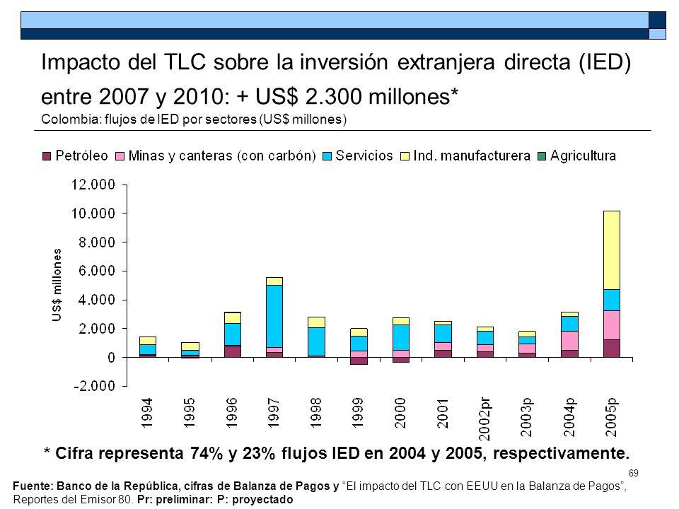 69 Impacto del TLC sobre la inversión extranjera directa (IED) entre 2007 y 2010: + US$ 2.300 millones* Colombia: flujos de IED por sectores (US$ mill