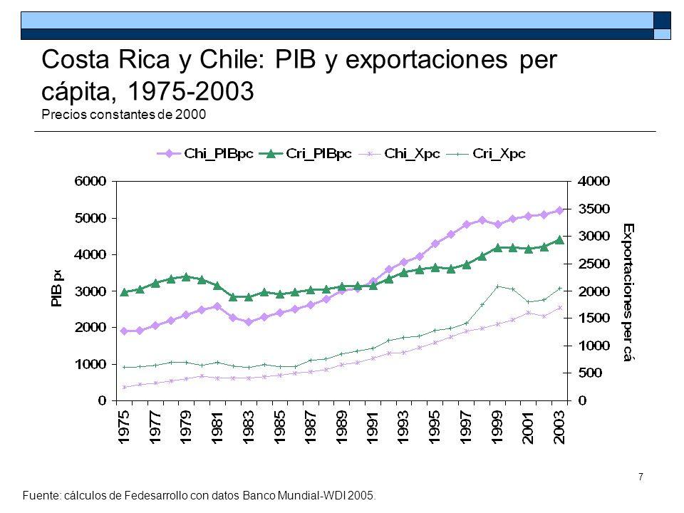 8 Costa Rica, Chile y México: PIB y exportaciones per cápita, 1975-2003 Precios constantes de 2000 Fuente: cálculos de Fedesarrollo con datos Banco Mundial-WDI 2005.