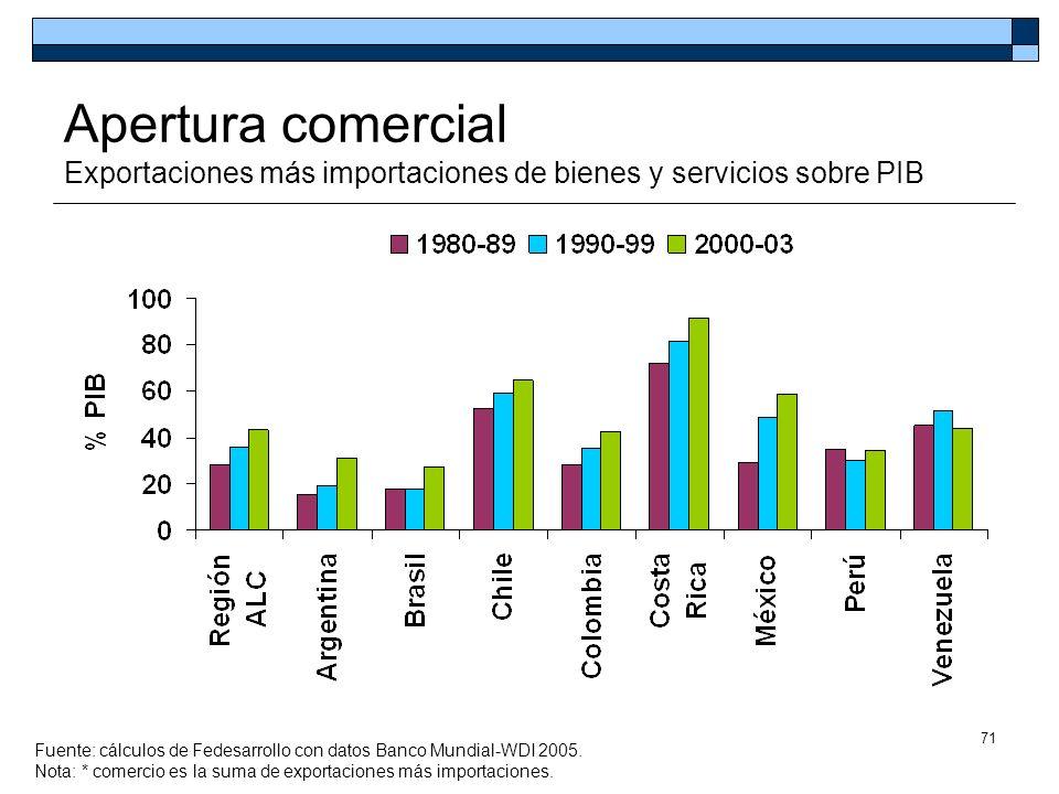 71 Apertura comercial Exportaciones más importaciones de bienes y servicios sobre PIB Fuente: cálculos de Fedesarrollo con datos Banco Mundial-WDI 200