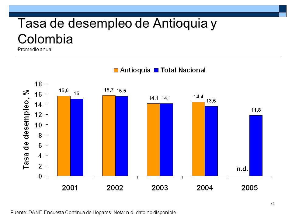 74 Tasa de desempleo de Antioquia y Colombia Promedio anual Fuente: DANE-Encuesta Continua de Hogares. Nota: n.d. dato no disponible. n.d.